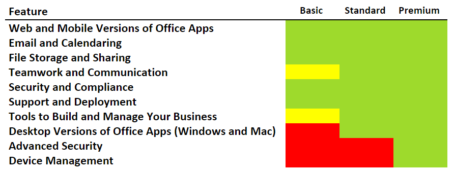 Office 365 Business Basic, Standard and Premium all offer the following: Web and mobile versions of Office Apps, email and calendaring, file storage and sharing, security and compliance, support and deployment options. Basic has no desktop apps.  Basic and Standard have no advanced security and no device management capabilities.
